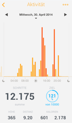 Withings 30.04.2014